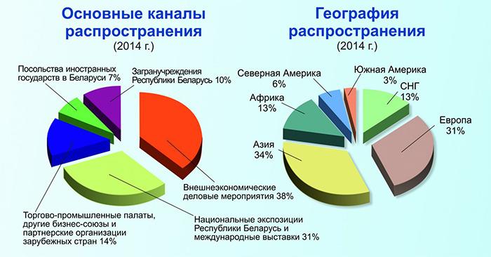Реклама в издании «Белорусские